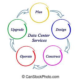 gegevensmidden, diensten