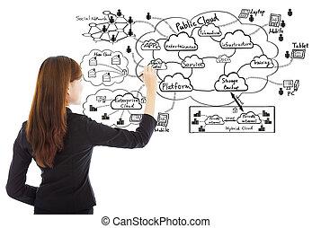 gegevensverwerking, vrouw, wolk, structuur, zakelijk, tekening