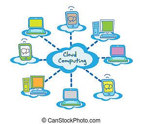 gegevensverwerking, wolk, concept, klant
