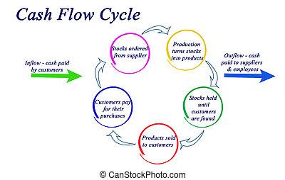 geldstroom, cyclus