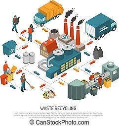 genbrug, isometric, begreb, affald