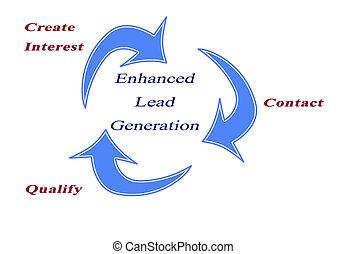 generación, aumentado, plomo