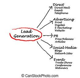 generación, plomo