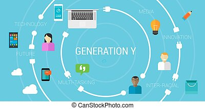 Generation Y or smartphone generation millennials