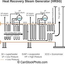generator., värma, återvinnande, ånga