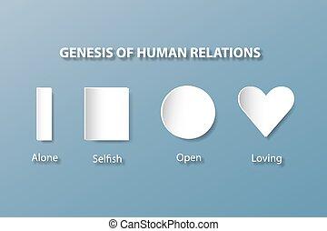 Genesis of human relations concept