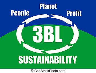 gente, planeta, ganancia, -, sustainabi
