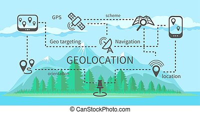 Geolocation scheme for navigation