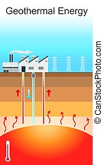 Geothermal energy. Vector graphic - Geothermal energy is...
