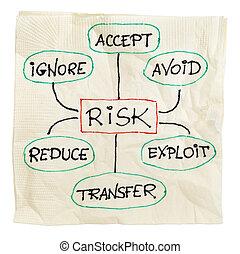 gerência, risco, estratégia