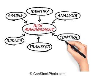gerência, risco, fluxo, Mapa, mão, desenhado