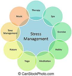 gerência stress, negócio, diagrama