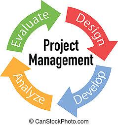 gerencia de proyecto, flechas, empresa / negocio, ciclo