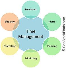 gerencia de tiempo, empresa / negocio, diagrama