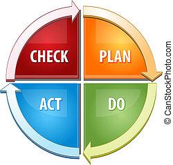geschäftsillustration, diagramm, plan, akt, kontrollieren