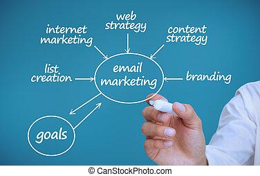 geschäftsmann, zeichnung, a, plan, ausstellung, marketing, bedingungen
