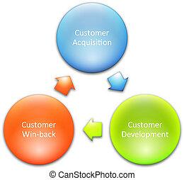 gestion, business, commercialisation, diagramme, illustration, stratégie, diagramme, concept, consommateur, lifecycle
