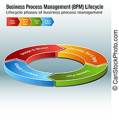 gestion, business, processus, bpm, diagramme, lifecycle