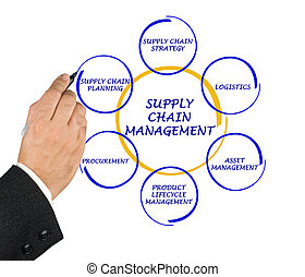 gestion, chaîne, fourniture