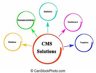 gestion, (cms), solutions, contenu, système