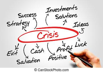 gestion, crise