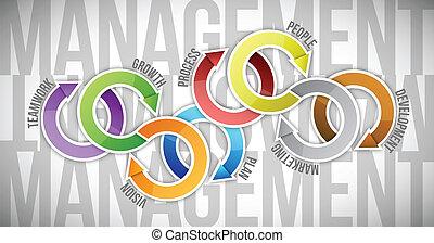 gestion, diagramme, texte, illustration, conception