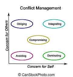 gestion, inquiétudes, conflit