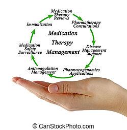 gestion, médicament, thérapie, composants