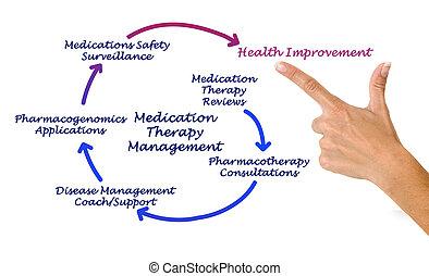 gestion, médicament, thérapie