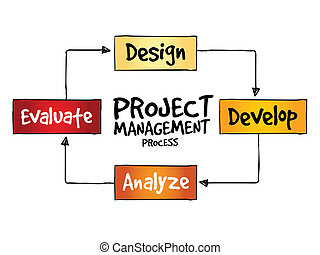 gestion, projet, processus