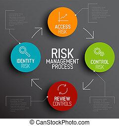 gestion, risque, processus, diagramme, vecteur, schéma
