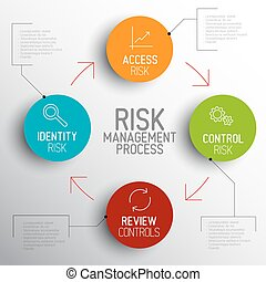 gestion, risque, processus, lumière, diagramme, vecteur, schéma