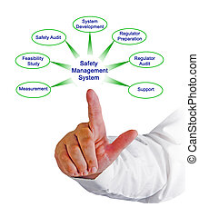 gestion, sécurité, système