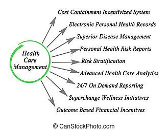 gestion, services médicaux