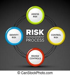 gestion, vecteur, processus, risque, diagramme
