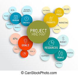 gestione progetti, mente, mappa, piano, /, diagramma