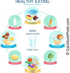 gesunde, begriff, essende