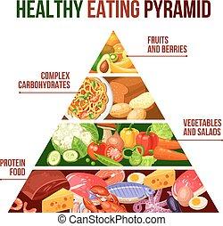 gesunde, plakat, pyramide, essende