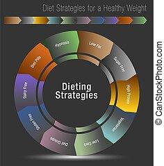gesunde, strategien, diät, gewicht