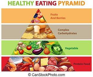 gesunde, tabelle, pyramide, essende