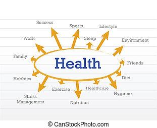 gesundheit, begriff, diagramm