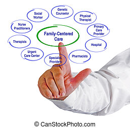 gesundheit, family-centered, sorgfalt