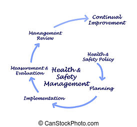 gesundheit, &, sicherheit, geschäftsführung