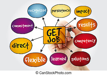 Get job mind map with marker