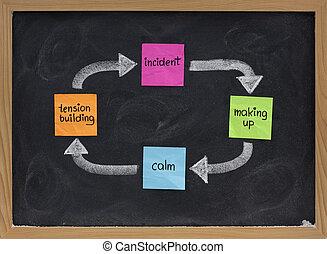 gewalttätigkeit, inländisch, zyklus