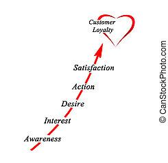 Gewinnung, Kunde, Loyalität