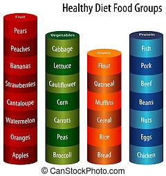 gezond dieet, etenswaar groeperingen, tabel