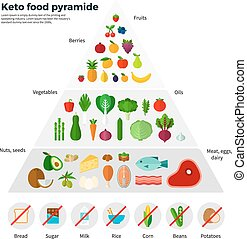 gezond etend, concept, keto, voedingsmiddelen, pyramide