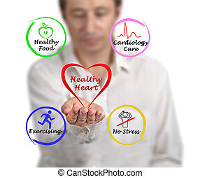 gezond hart