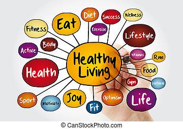 gezond leven, kaart, verstand, flowchart
